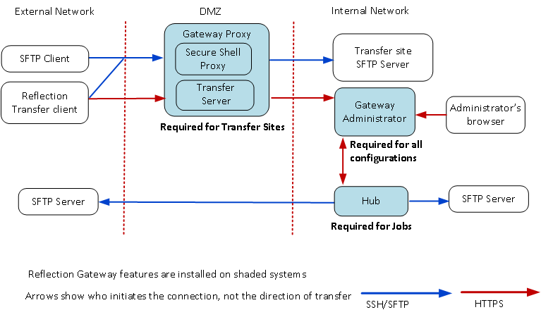 Reflection for Secure IT Gateway Components - Reflection for