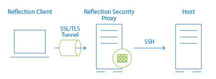 Connect to Hosts using the Security Proxy Add-On - Reflection